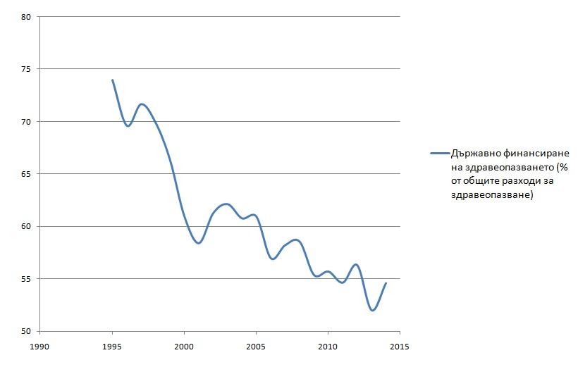 Фигура 1: Тенденции в държавното финансиране на здравеопазването в България. Източник: НСИ