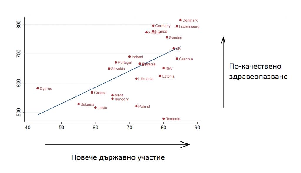 Фигура 2: Индекс на европейския здравен потребител и държавно участие в здравеопазването. Източник: Световна банка (% на държавното здравеопазване). www.healthpowerhouse.com (индекс на европейския здравен потребител)