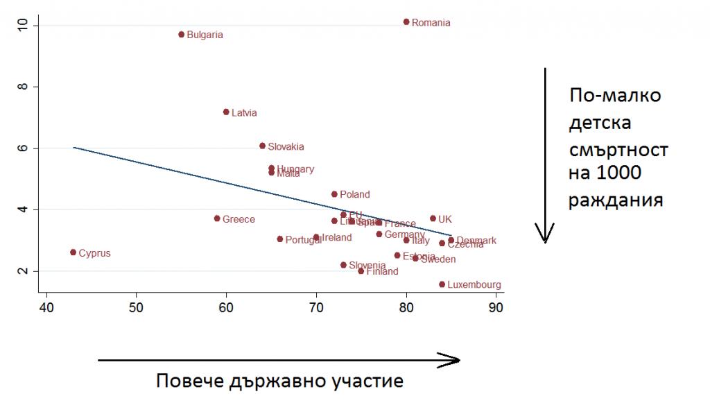 Фигура 3: Детска смъртност и държавно участие в здравеопазването. Източник: Световна банка