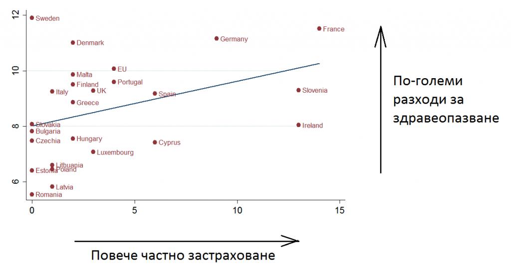 Фигура 4: Частно участие и разходи за здравеопазване. Източник: Световна банка