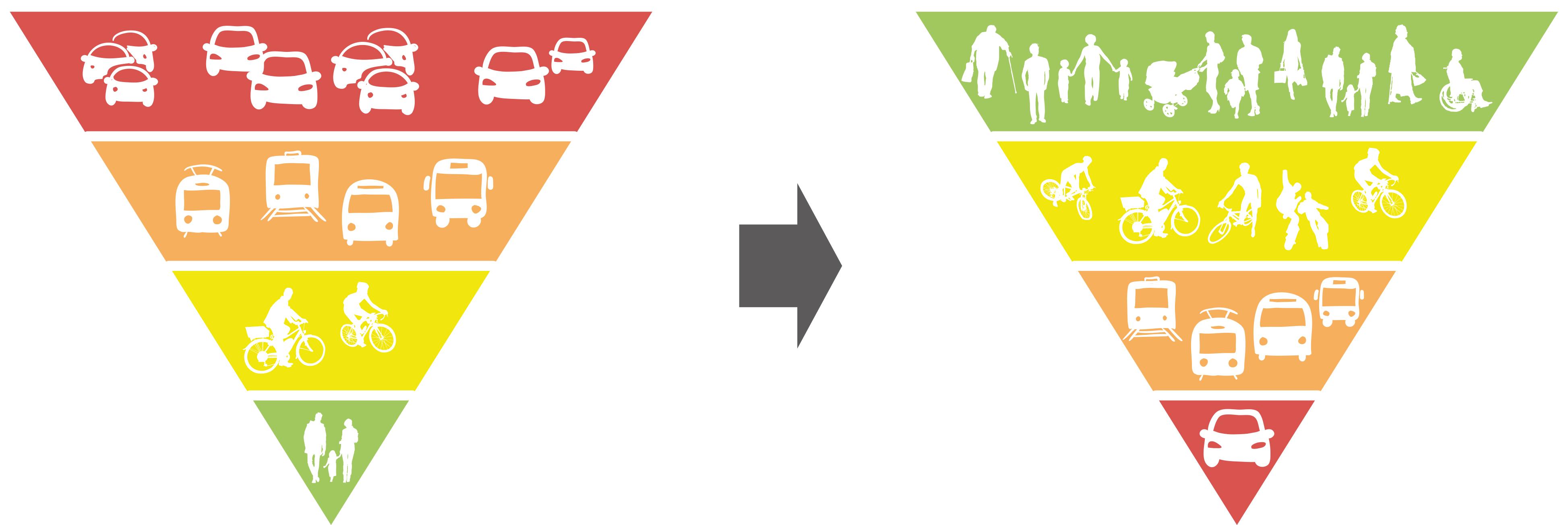 Поставяне на правилни приоритети в обърнатата пирамида на начините за градско придвижване. Източник: авторът