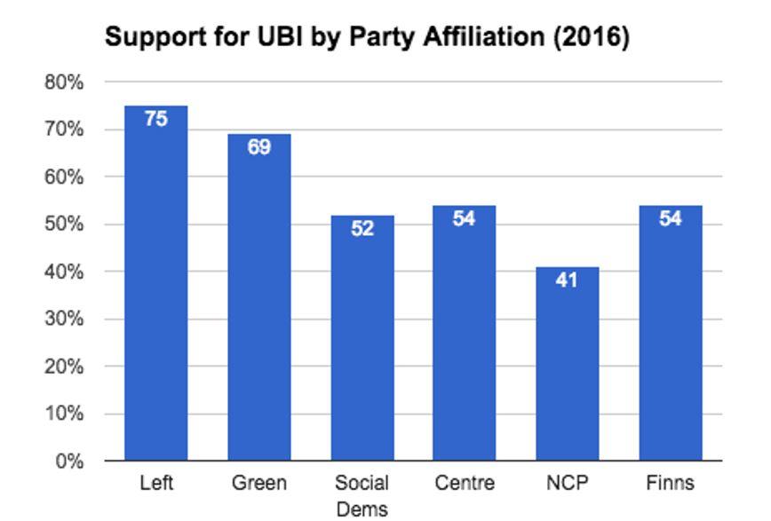 Подкрепа за ББД според партийна принадлежност (2016 г.). По абсцисата, отляво надясно: Лявият съюз, Зелената лига, Социалните демократи, Финландския център, Партия на националната коалиция, Партия на финландците.