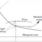 Икономикс за вменяеми. Част 3: Пределно кривото капиталистическо производство