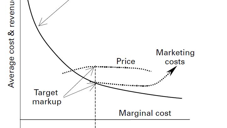 sraffa-costs